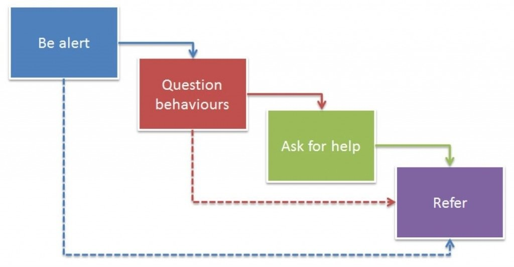 Be alert and question behaviours